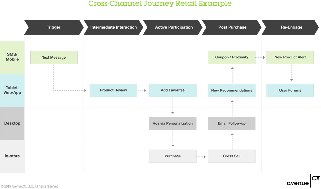 Cross-Channel Journey: Retail Example