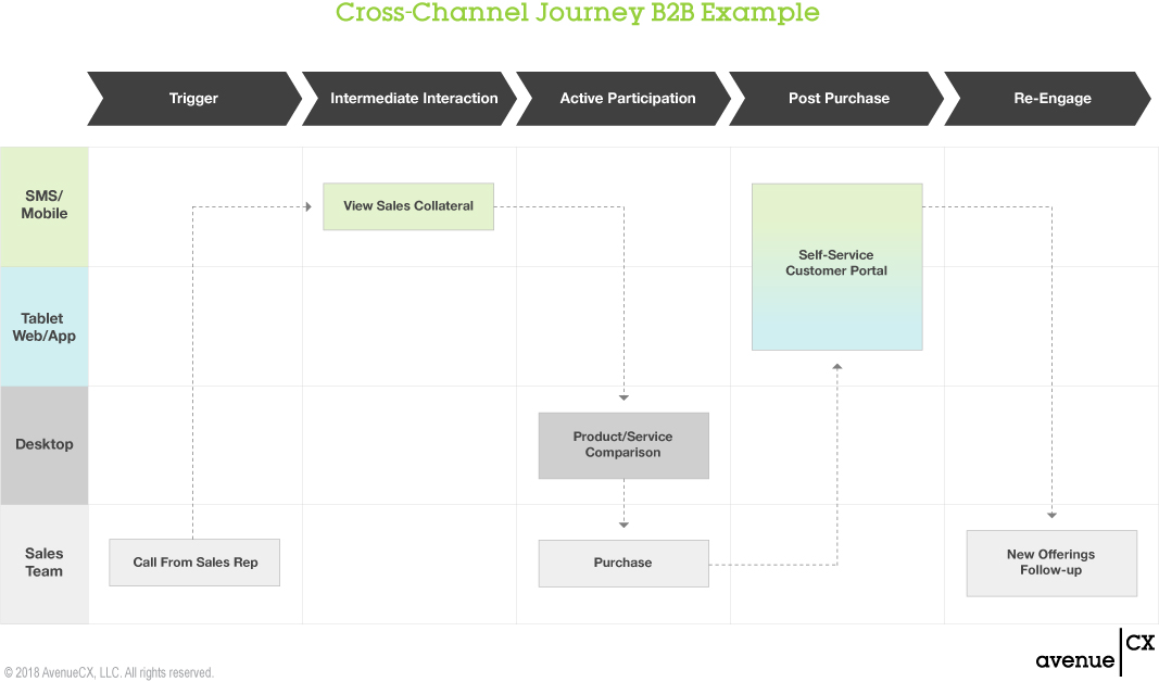 Cross-Channel Journey: B2B Example